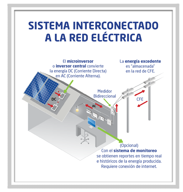 sistema interconectado a la red electrica