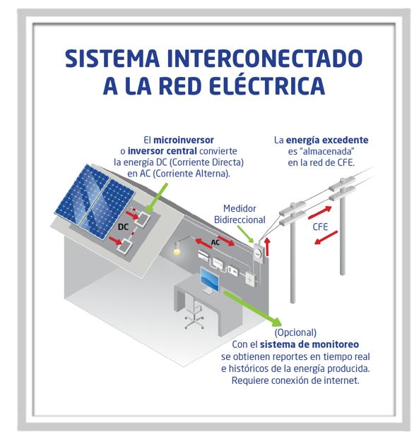 sistema interconectado a la red electrica